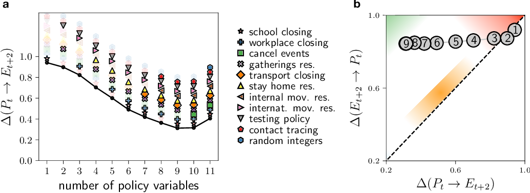 Figure 2 for Ranking the information content of distance measures