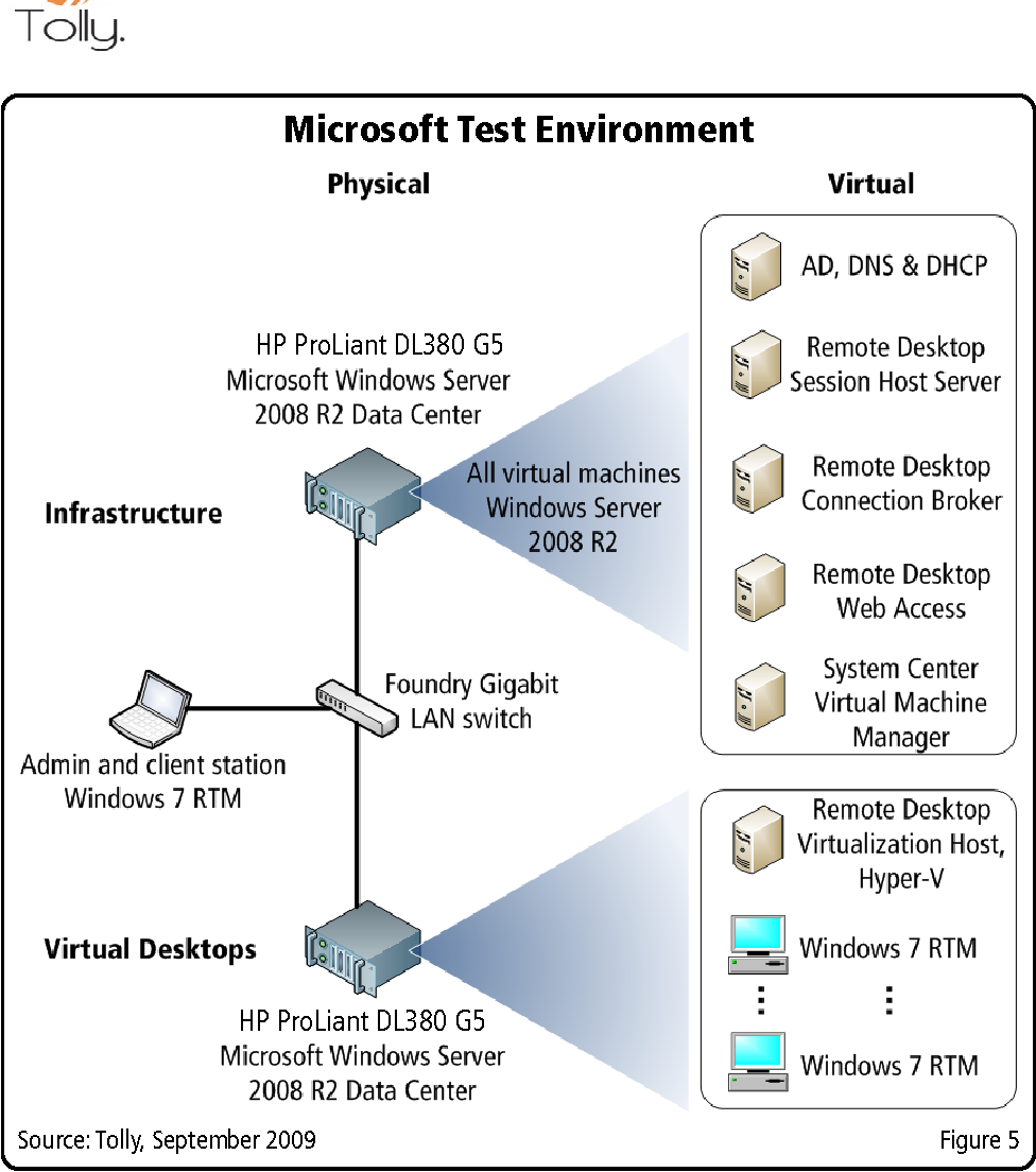 Figure 5 from Virtual Desktop Infrastructure ( VDI ) Implementation