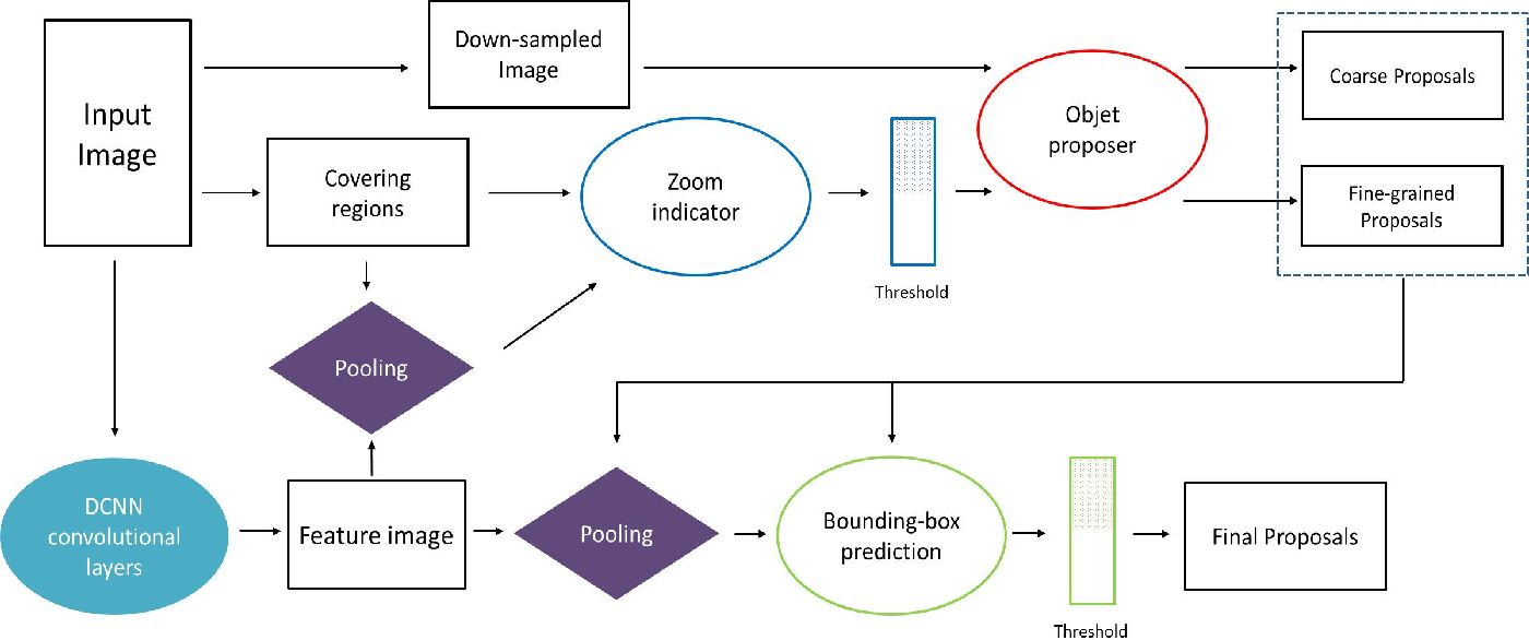 Figure 1 for Efficient Object Detection for High Resolution Images