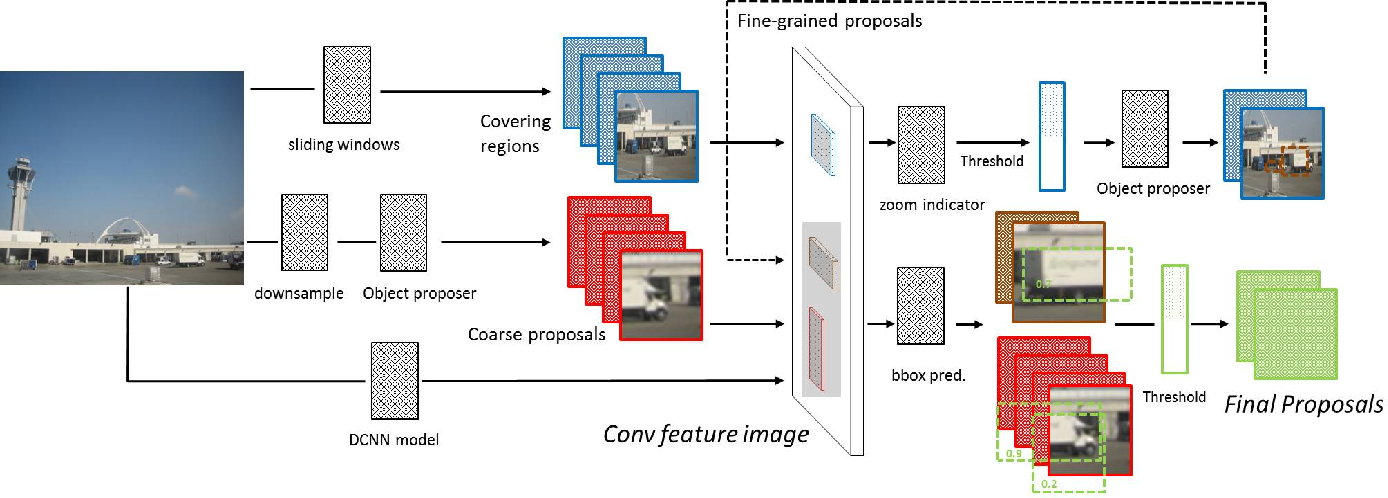 Figure 2 for Efficient Object Detection for High Resolution Images