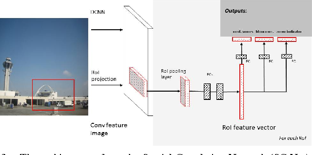 Figure 3 for Efficient Object Detection for High Resolution Images