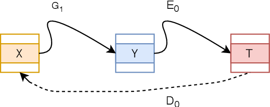 Figure 1 for PerceptionGAN: Real-world Image Construction from Provided Text through Perceptual Understanding