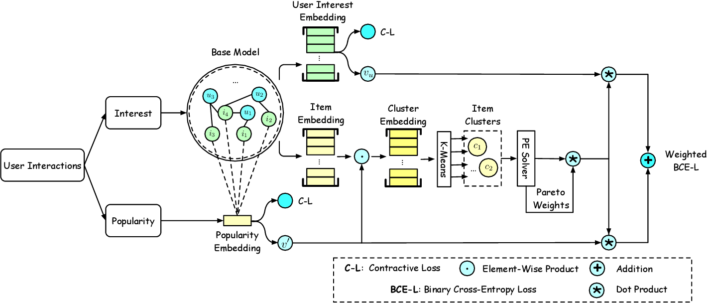 Figure 2 for ICMT: Item Cluster-Wise Multi-Objective Training for Long-Tail Recommendation