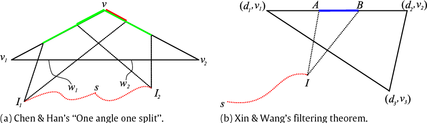 Figure 4 from Applying the improved Chen and Han's algorithm