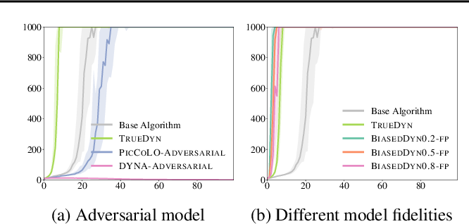 Figure 1 for Predictor-Corrector Policy Optimization