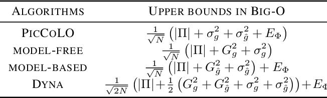 Figure 2 for Predictor-Corrector Policy Optimization