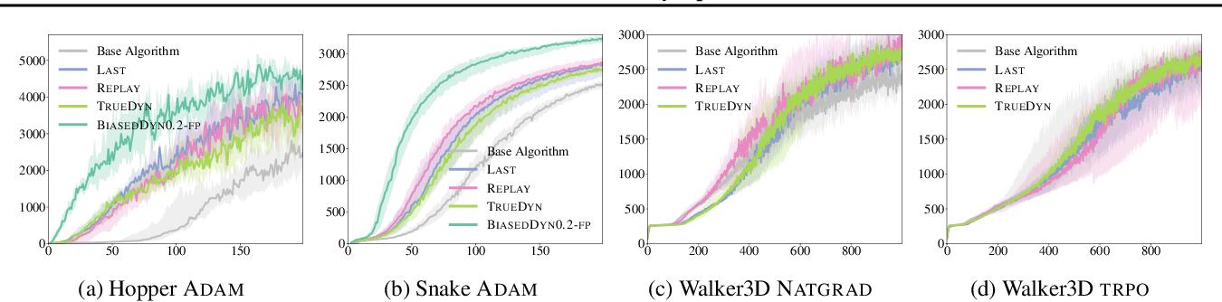 Figure 3 for Predictor-Corrector Policy Optimization