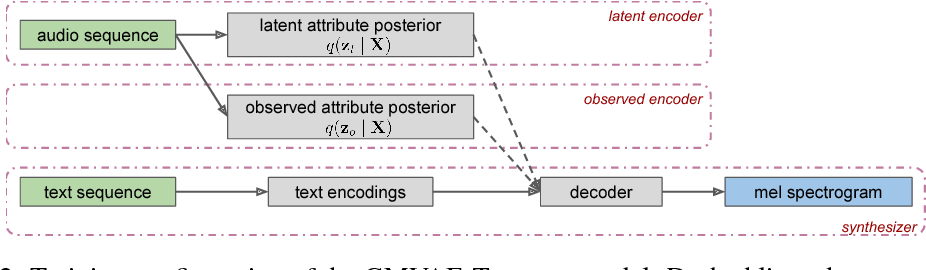 Figure 3 for Hierarchical Generative Modeling for Controllable Speech Synthesis