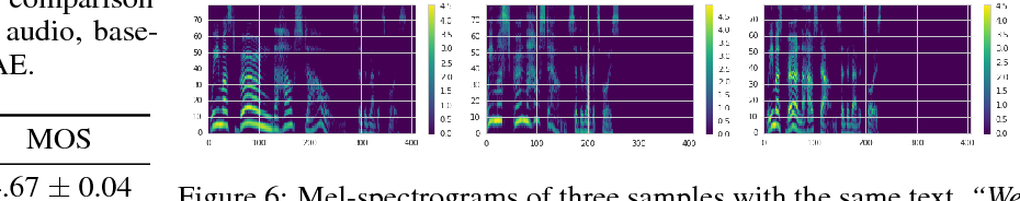 Figure 4 for Hierarchical Generative Modeling for Controllable Speech Synthesis