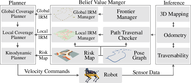 Figure 2 for PLGRIM: Hierarchical Value Learning for Large-scale Exploration in Unknown Environments