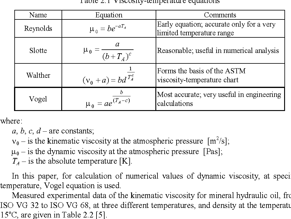 Table 2 1 from MATHEMATICAL MODELING OF CHANGING OF DYNAMIC