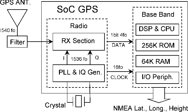 Figure 1 from A 56-mW 23-mm/sup 2/ single-chip 180-nm CMOS GPS