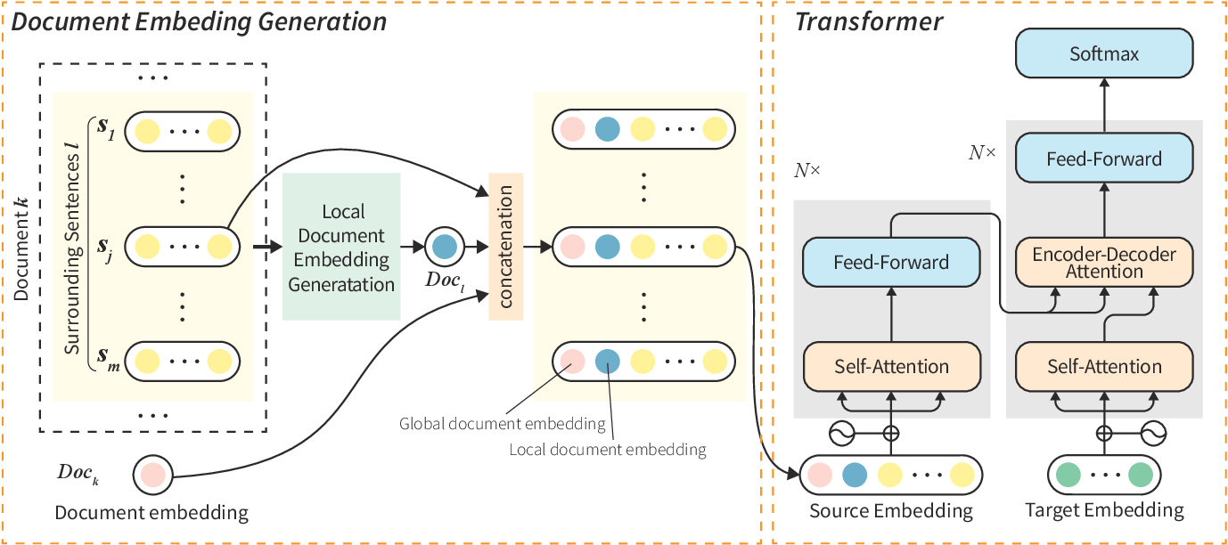 Figure 1 for Document-level Neural Machine Translation with Document Embeddings