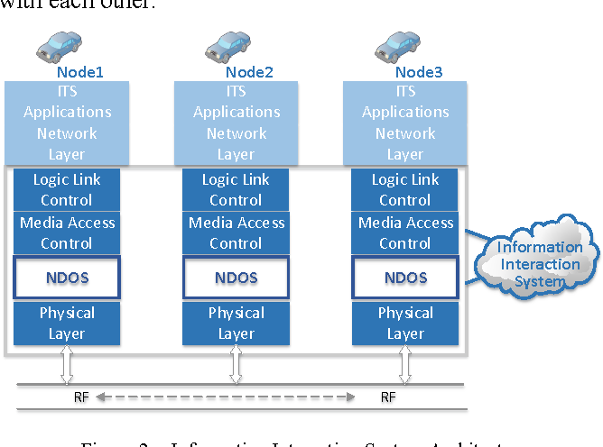 Figure 2 from An embedded Node Operating System for real