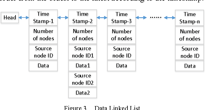 An embedded Node Operating System for real-time information