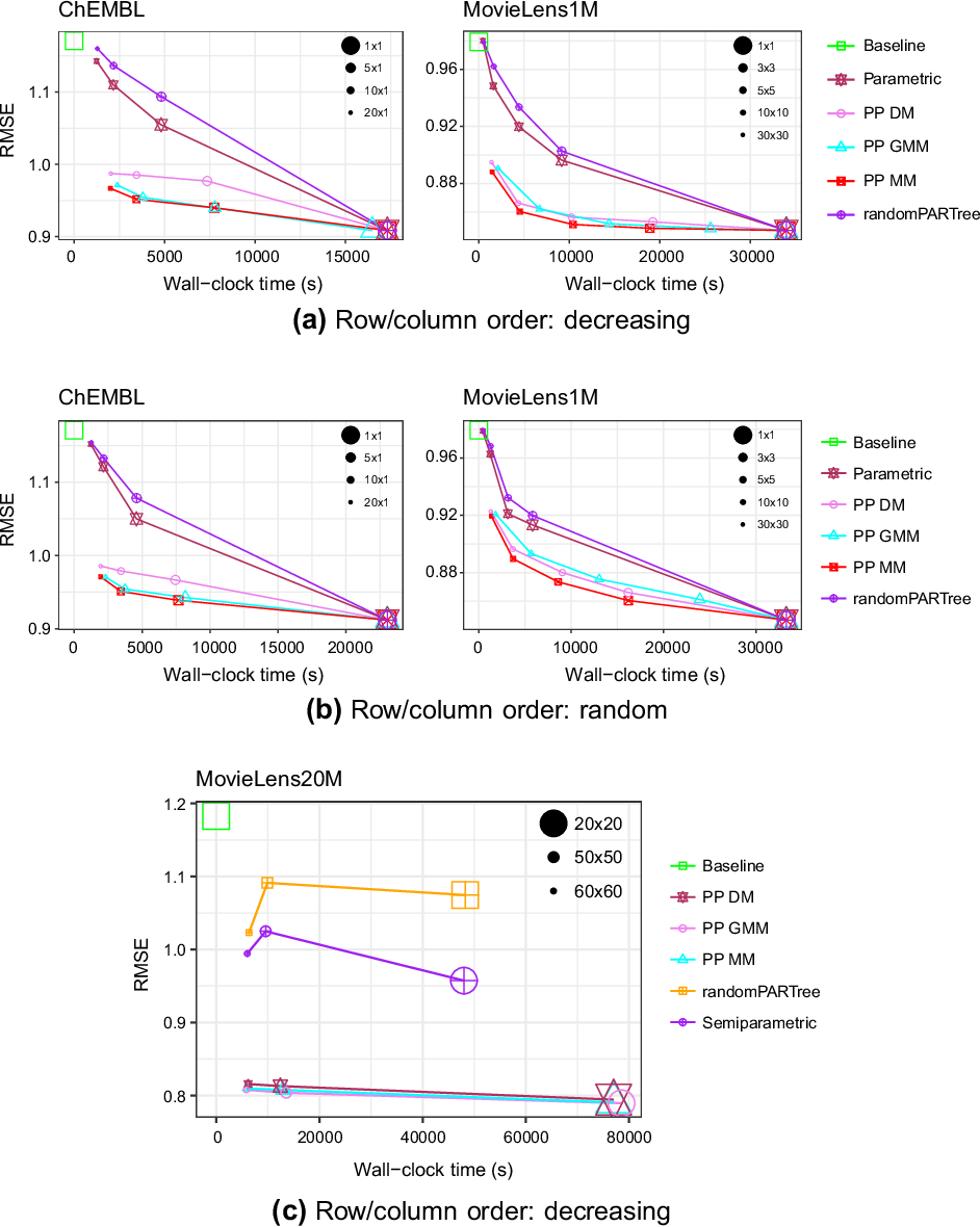 Figure 3 for Distributed Bayesian Matrix Factorization with Limited Communication