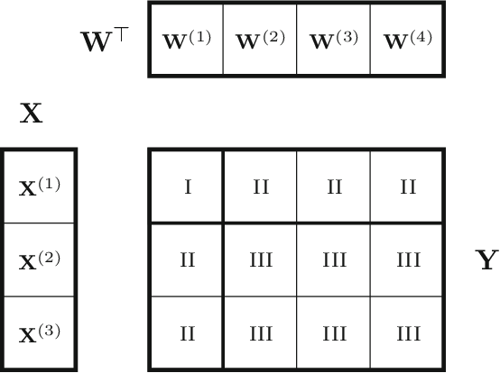 Figure 1 for Distributed Bayesian Matrix Factorization with Limited Communication