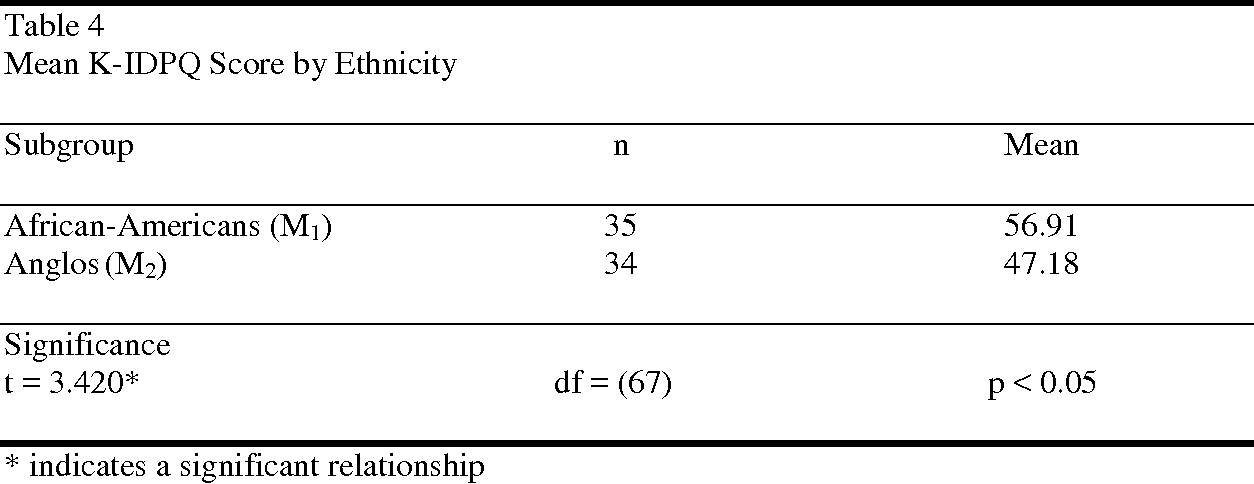 Interracial Relationships Perceptions