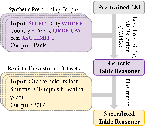 Figure 1 for TAPEX: Table Pre-training via Learning a Neural SQL Executor