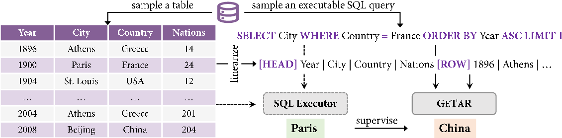 Figure 3 for TAPEX: Table Pre-training via Learning a Neural SQL Executor