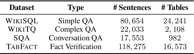 Figure 2 for TAPEX: Table Pre-training via Learning a Neural SQL Executor