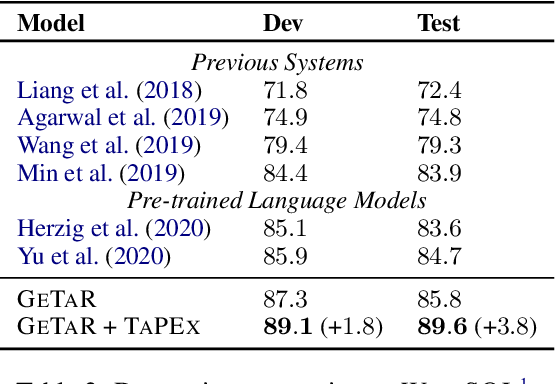 Figure 4 for TAPEX: Table Pre-training via Learning a Neural SQL Executor