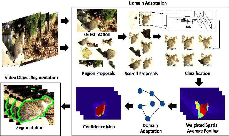 Figure 1 for Semi-Supervised Domain Adaptation for Weakly Labeled Semantic Video Object Segmentation