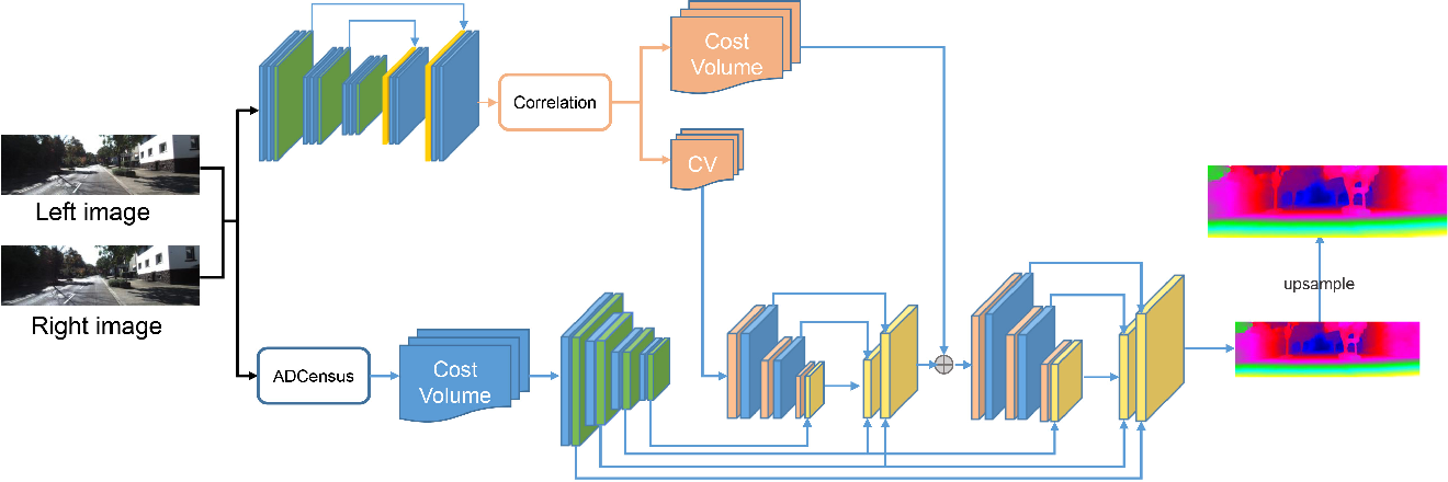 Figure 1 for Multi-Scale Cost Volumes Cascade Network for Stereo Matching