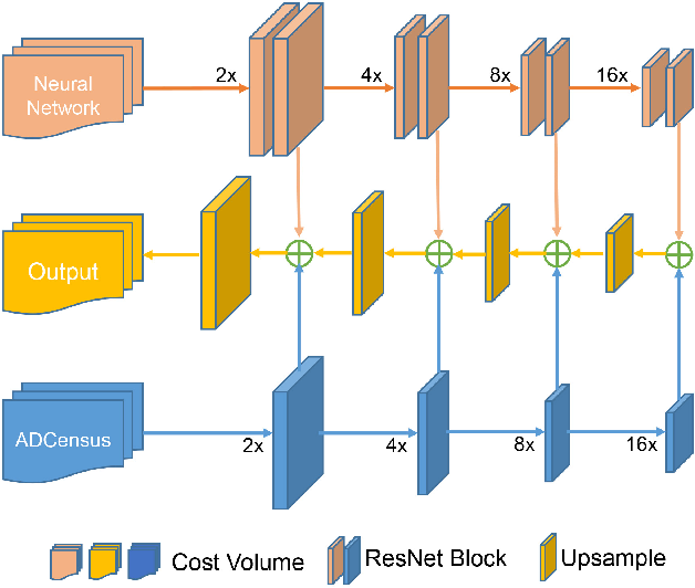 Figure 2 for Multi-Scale Cost Volumes Cascade Network for Stereo Matching