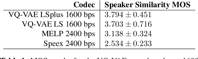 Figure 2 for Low Bit-Rate Speech Coding with VQ-VAE and a WaveNet Decoder