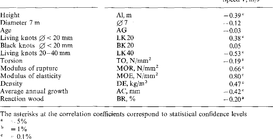 Table 3. Correlation coefficients between V and the continuous criteria, available by NFDATA (linear regression, simple)