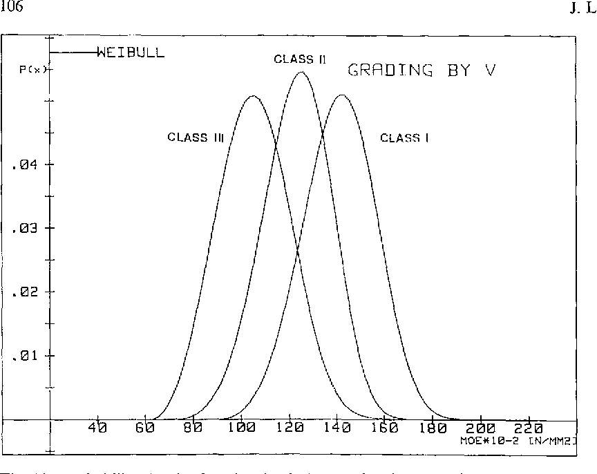 Fig. 11. Probability density function for 3 classes of MOE graded by V