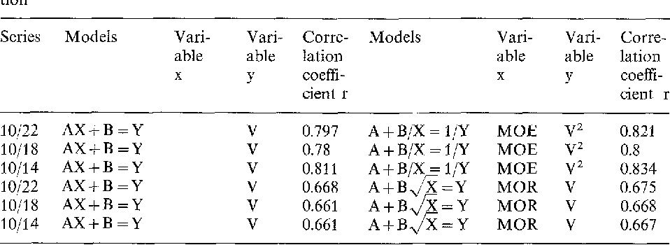 Table 2. Different correlation qualities for simple linear models and for the models of optimization