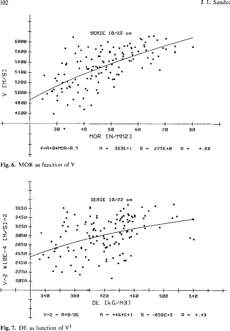 Fig. 6. MOR as function of V