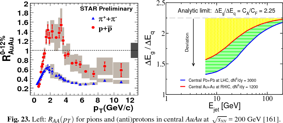 Fig. 23. Left: RAA(pT ) for pions and (anti)protons in central AuAu at √