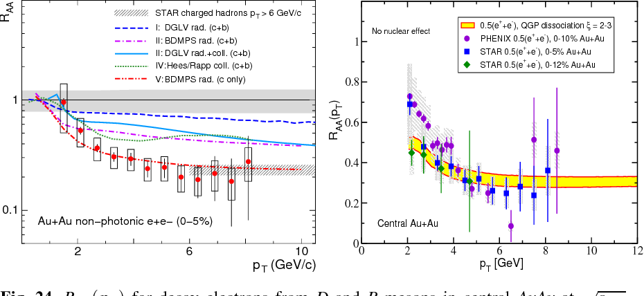Fig. 24. RAA(pT ) for decay electrons from D and B mesons in central AuAu at √ sNN = 200 GeV [164, 165, 166] compared to various radiative+elastic energy loss models for c and b quarks (left) and to a model of D and B meson dissociation in the plasma [169] (right).