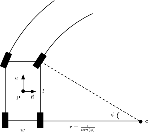 Figure 3.1. This diagram demonstrates Ackermann steering. The car is at point p with θ = 0 and is executing a right turn with steering angle φ. The vectors ~u and ~n are its tangent and normal respectively. l and w are the length and width or the car.