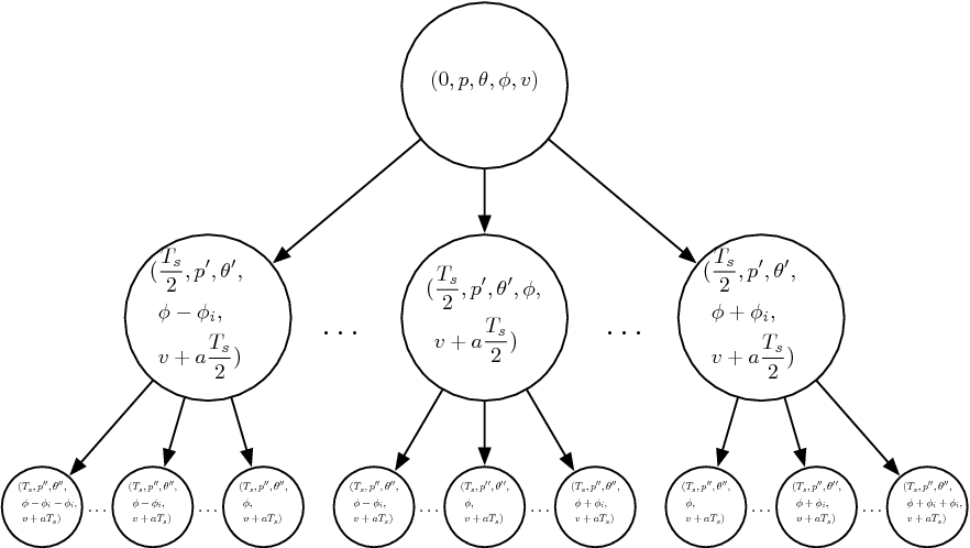 Figure 3.2. A representation of the state space as a three level tree. The root node is the current state, with time t = 0. The second level covers half of the time horizon Ts and includes values of φ ranging from φ− φi to φ+ φi by φe. The third level covers the rest of the horizon.