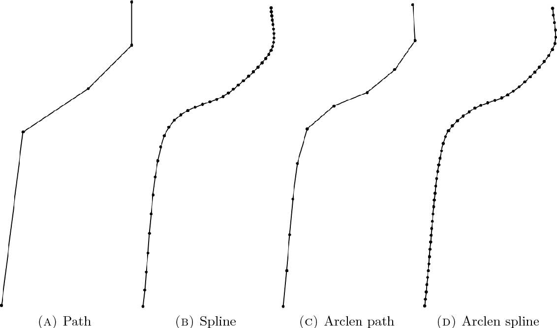 Figure 3.3. In (A) we have the original path as provided by the global planner. Using this path as the input to the spline algorithm produces (B). Note that the distances between points in the spline are not constant. To solve this, we reparameterize the spline by arclength, by first producing a new path with equally spaced control points (C) and then computing the spline using those points (D).