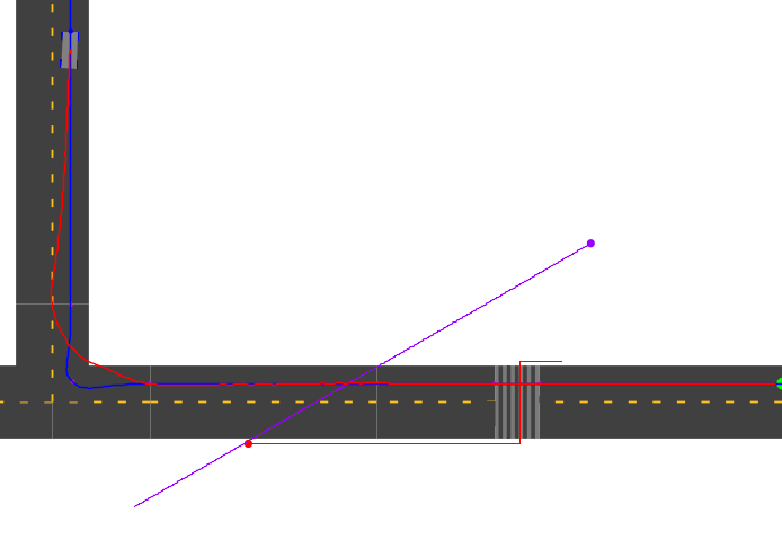 Figure 5.4. The pedestrian scenario. The car must slow to avoid hitting the two pedestrians (red and purple dots with associated trajectories) as well as make the tight right turn. The thick blue line gives the ideal car trajectory and the thick red line is the car's actual trajectory.