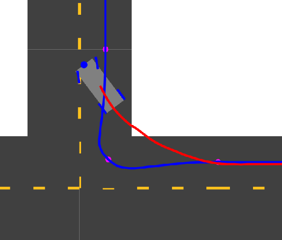 Figure 5.8. At 40 seconds the car finishes its turn, overshooting the ideal path before correcting itself, as can be seen by the orientation of the wheels).