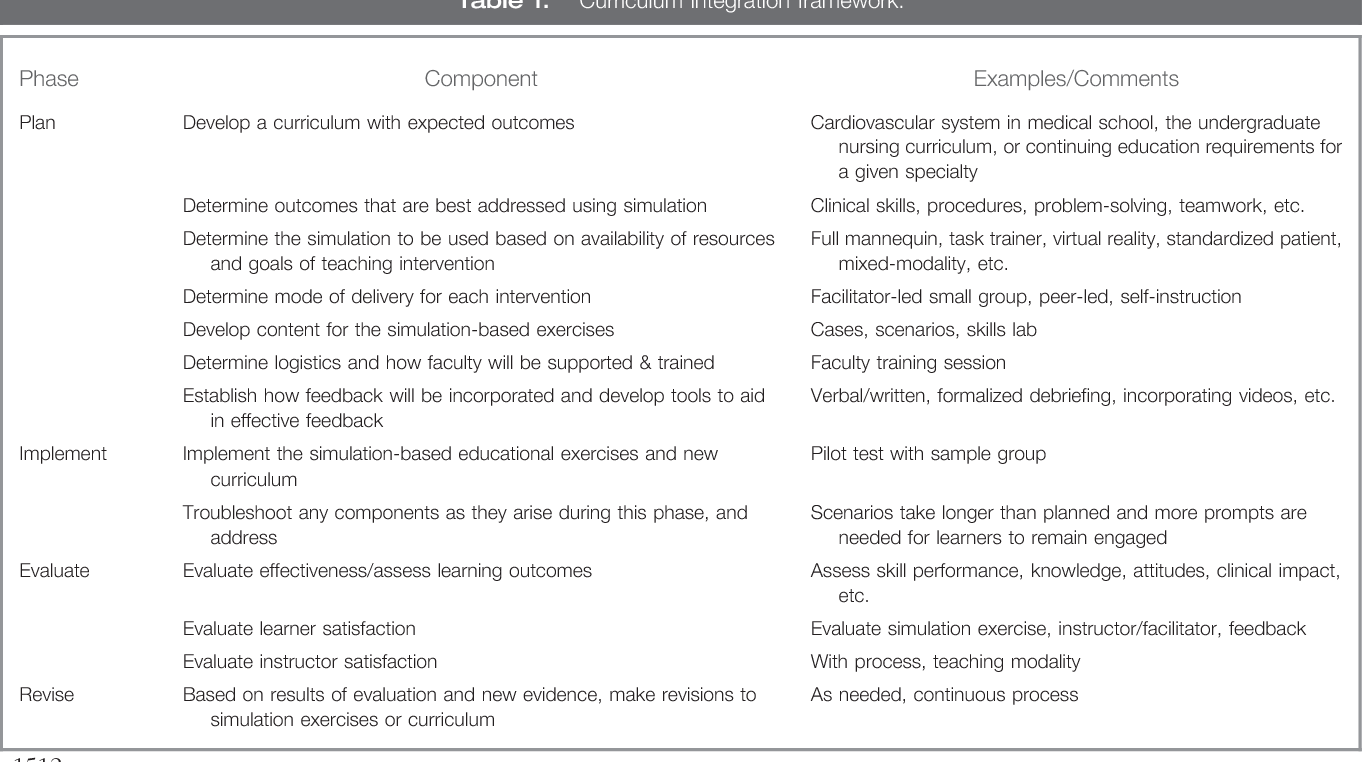 eb4ad501de8 Table 1 from Simulation in healthcare education: a best evidence ...