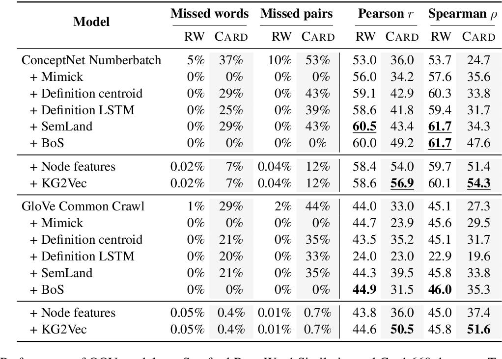 Figure 1 for Embedding Imputation with Grounded Language Information