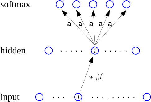Figure 1 for Tunable Sensitivity to Large Errors in Neural Network Training