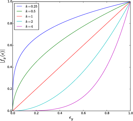 Figure 3 for Tunable Sensitivity to Large Errors in Neural Network Training