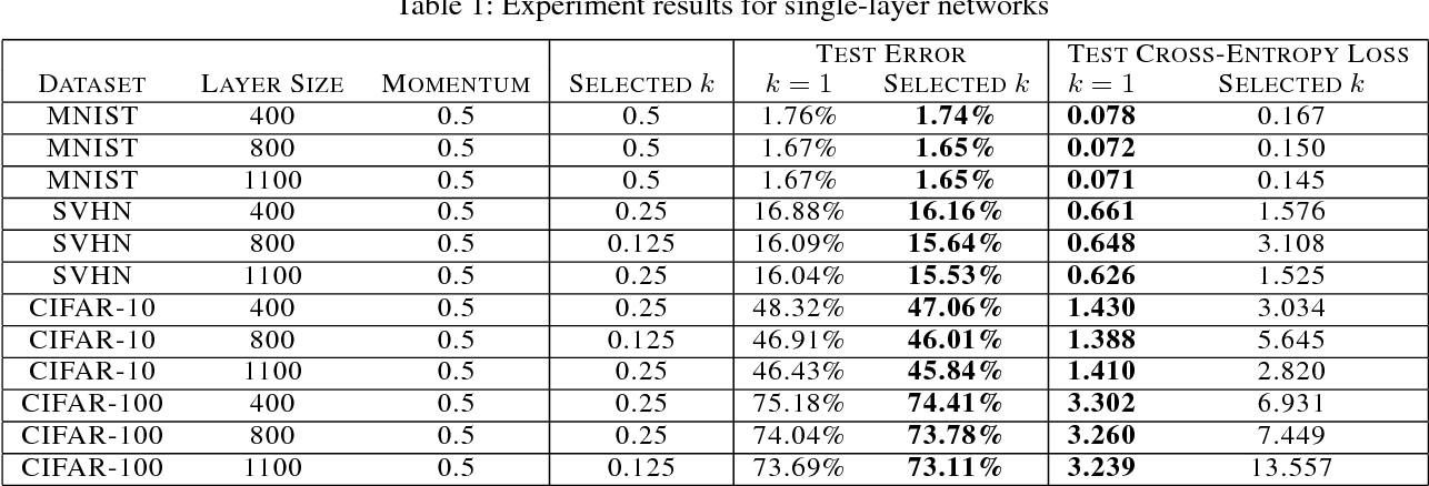 Figure 2 for Tunable Sensitivity to Large Errors in Neural Network Training