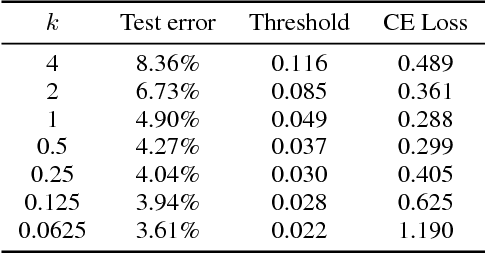 Figure 4 for Tunable Sensitivity to Large Errors in Neural Network Training