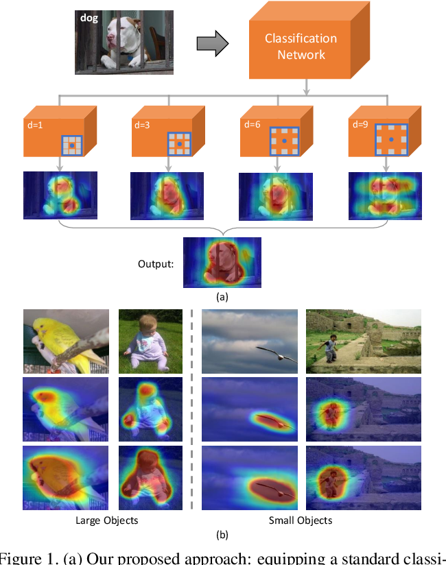 Figure 1 for Revisiting Dilated Convolution: A Simple Approach for Weakly- and Semi- Supervised Semantic Segmentation