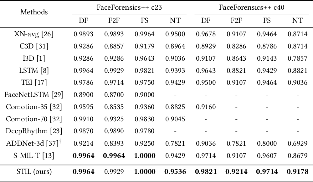 Figure 2 for Spatiotemporal Inconsistency Learning for DeepFake Video Detection