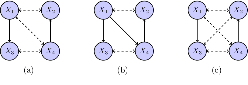 Figure 3 for Distributional Equivalence and Structure Learning for Bow-free Acyclic Path Diagrams